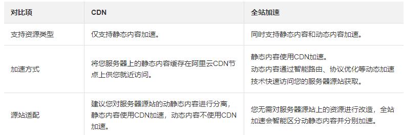 阿里云全站加速DCDN概述
