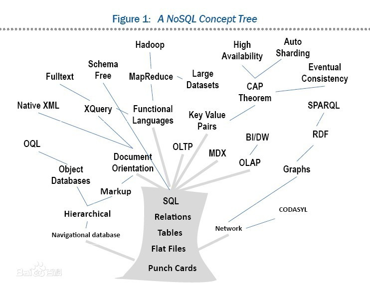 NoSQL,泛指非关系型的数据库