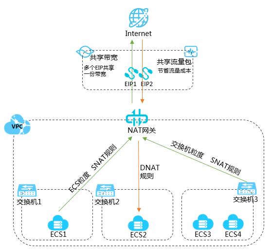 企业级的公网网关 ,NAT网关(NAT Gateway)