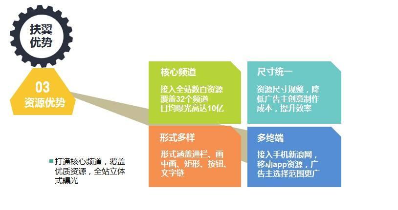 新浪扶翼广告怎么开户:新浪扶翼的投放有什么注意事项?