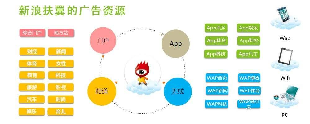 深圳新浪扶翼代理商:新浪微博推广的方法有哪些?