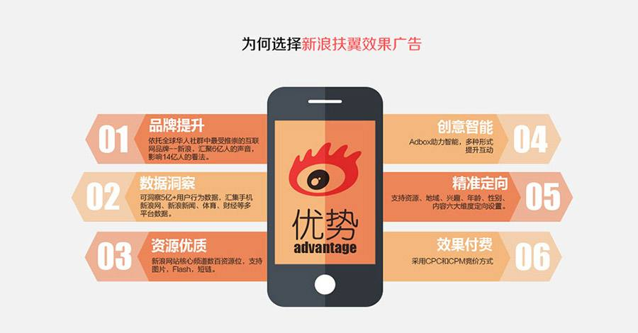 新浪网广告平台资源优势有哪些?新浪网扶翼广告展现形式有哪些?