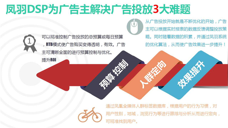 凤凰网上面的广告怎么推广?凤凰凤羽广告推广账户的开通流程有哪些?