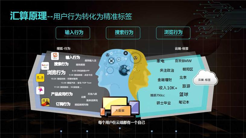 什么是搜狐汇算?搜狐汇算的广告位有哪些?